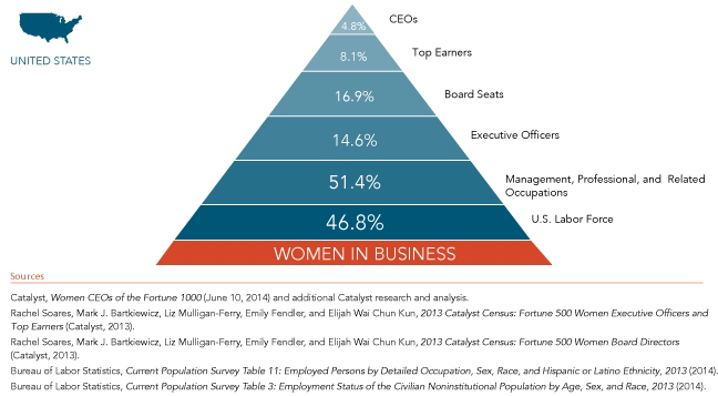 women in leadership positions pdf